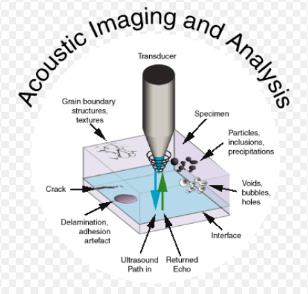 ACOUSTIC MICROSCOPY working principle