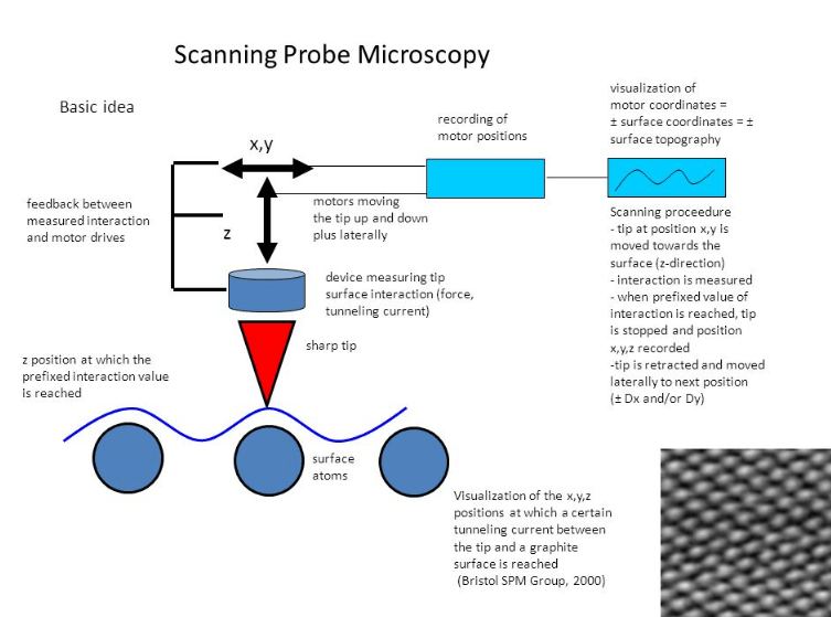 Working of scanning probe microscope