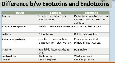 Difference Between Endotoxins And Exotoxins
