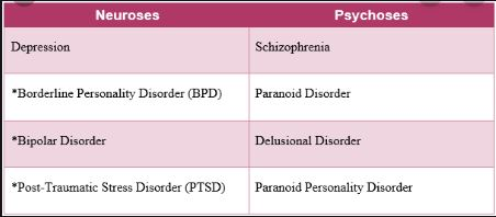 Difference Between Neurosis And Psychosis