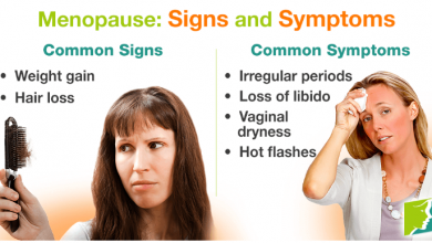 Difference Between Signs and Symptoms