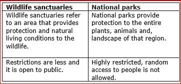 Difference Between Wildlife Sanctuary And National Park